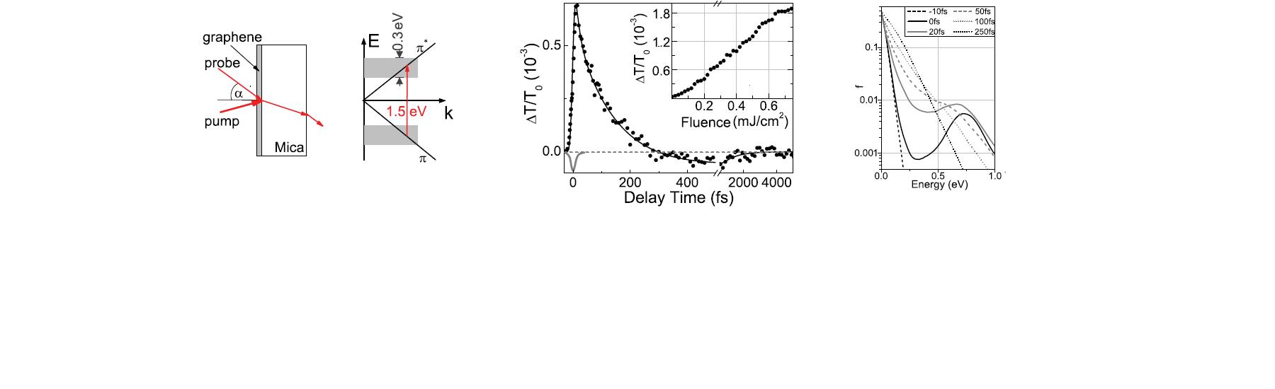 physics_ultrafast_noneq_car_dyn_graph_layer.png