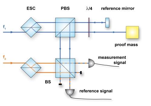 Optical subsystems for LISA — Optical Metrology